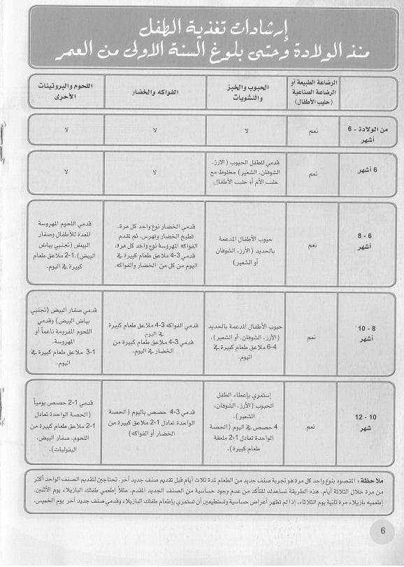 تغذية جدول طعام الطفل في الشهر الرابع